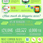 A great little infographic on blogging.